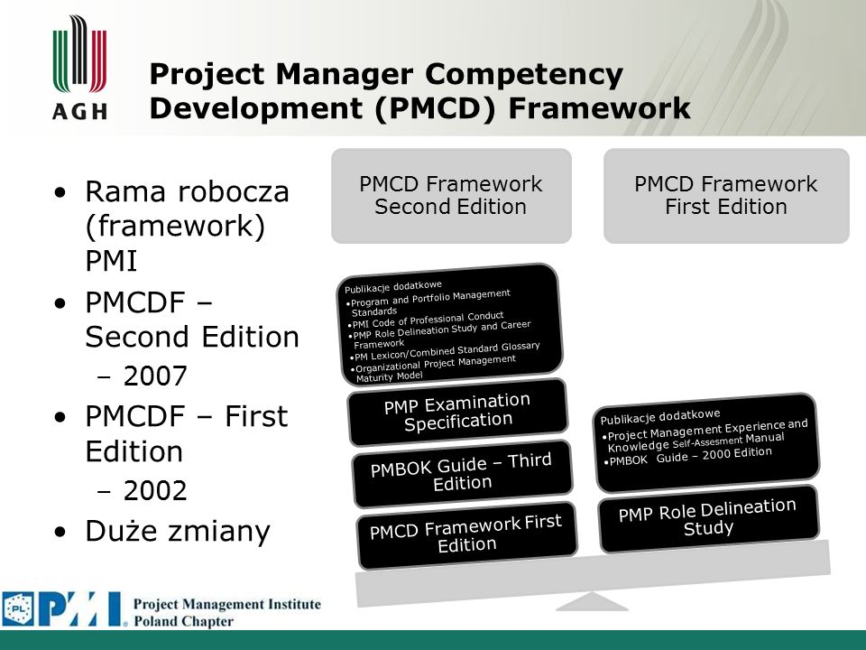 Project Manager Competency Development (PMCD) Framework PMCD Framework Second Edition PMCD Framework First Edition PMBOK Guide – Third Edition PMP Examination Specification Publikacje dodatkowe Program and Portfolio Management Standards PMI Code of Professional Conduct PMP Role Delineation Study and Career Framework PM Lexicon/Combined Standard Glossary Organizational Project Management Maturity Model PMP Role Delineation Study Publikacje dodatkowe Project Management Experience and Knowledge Self-Assesment Manual PMBOK Guide – 2000 Edition Rama robocza (framework) PMI PMCDF – Second Edition –2007 PMCDF – First Edition –2002 Duże zmiany