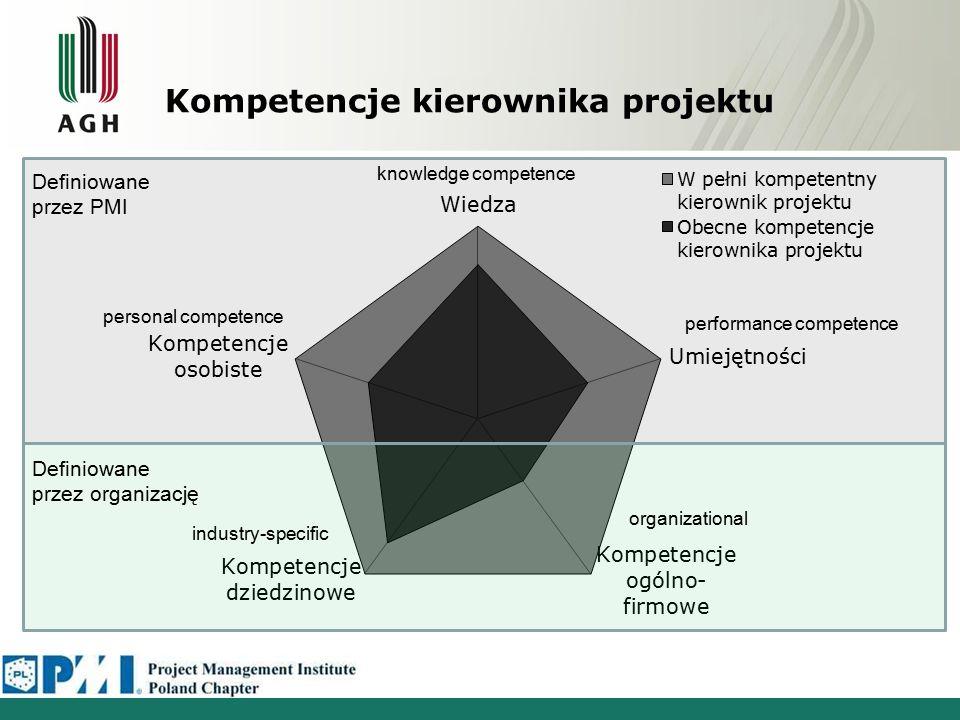 Kompetencje kierownika projektu Definiowane przez organizację Definiowane przez PMI industry-specific organizational performance competence knowledge competence personal competence