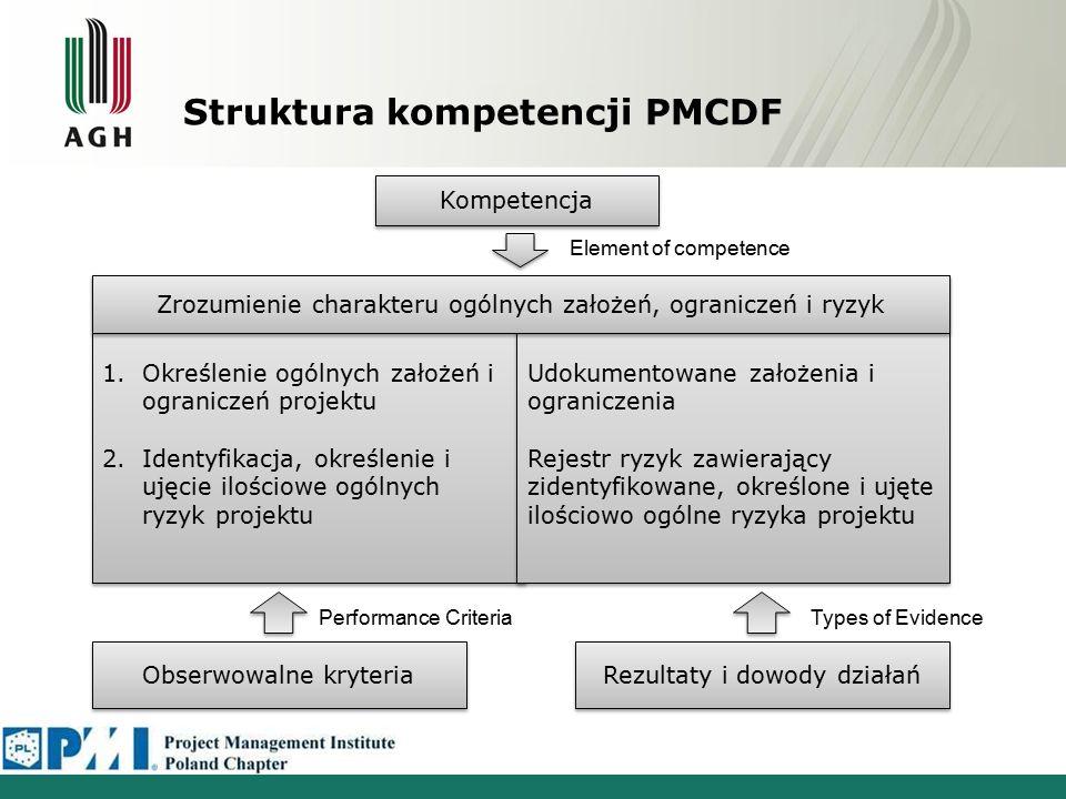 Struktura kompetencji PMCDF Kompetencja Obserwowalne kryteria Rezultaty i dowody działań 1.Określenie ogólnych założeń i ograniczeń projektu 2.Identyfikacja, określenie i ujęcie ilościowe ogólnych ryzyk projektu 1.Określenie ogólnych założeń i ograniczeń projektu 2.Identyfikacja, określenie i ujęcie ilościowe ogólnych ryzyk projektu Udokumentowane założenia i ograniczenia Rejestr ryzyk zawierający zidentyfikowane, określone i ujęte ilościowo ogólne ryzyka projektu Udokumentowane założenia i ograniczenia Rejestr ryzyk zawierający zidentyfikowane, określone i ujęte ilościowo ogólne ryzyka projektu Zrozumienie charakteru ogólnych założeń, ograniczeń i ryzyk Element of competence Performance CriteriaTypes of Evidence