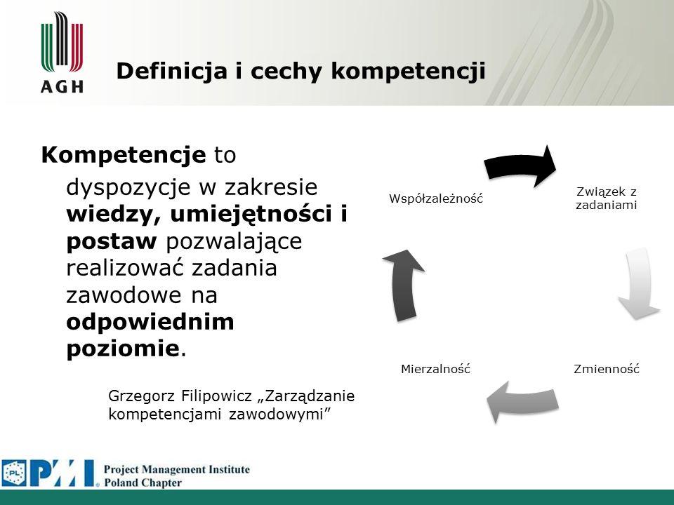 Definicja i cechy kompetencji Kompetencje to dyspozycje w zakresie wiedzy, umiejętności i postaw pozwalające realizować zadania zawodowe na odpowiednim poziomie.