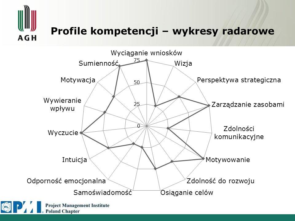 Profile kompetencji – wykresy radarowe