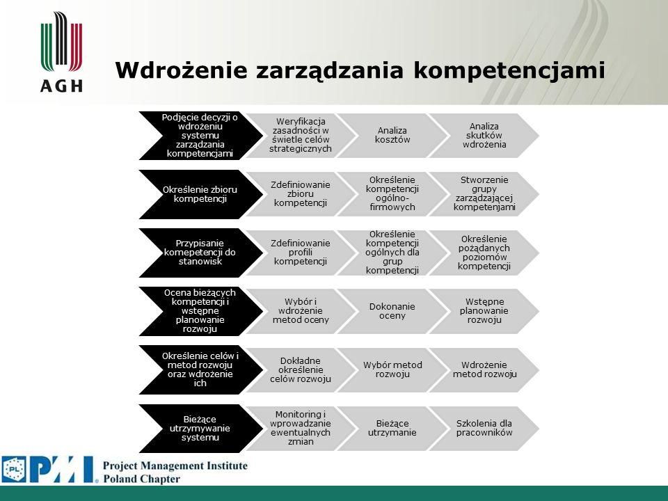 Wdrożenie zarządzania kompetencjami Podjęcie decyzji o wdrożeniu systemu zarządzania kompetencjami Weryfikacja zasadności w świetle celów strategiczny