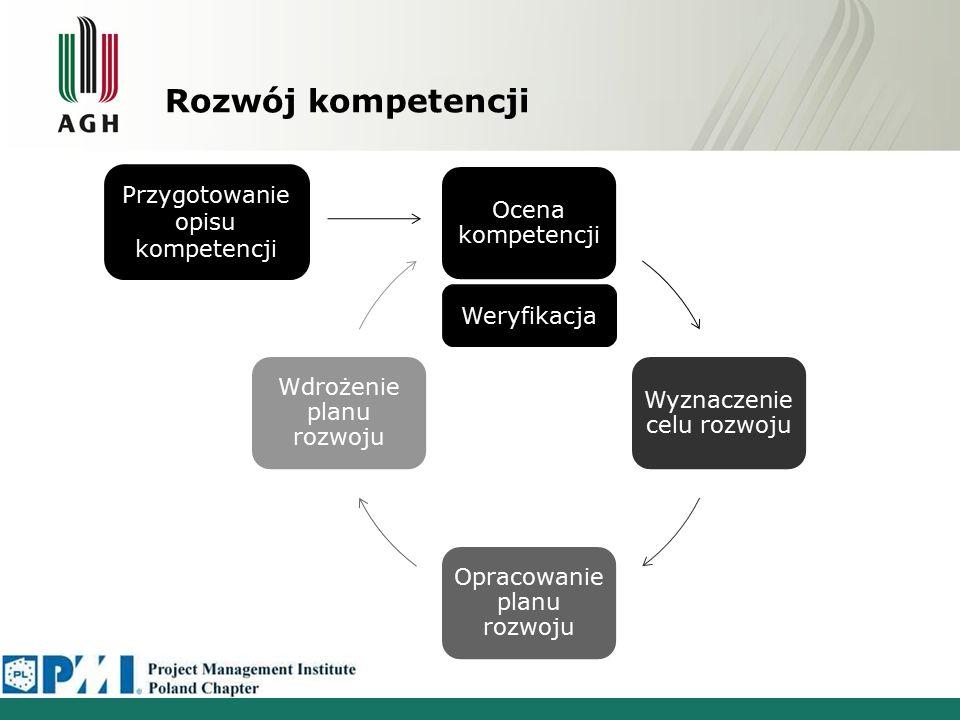 Rozwój kompetencji Ocena kompetencji Wyznaczenie celu rozwoju Opracowanie planu rozwoju Wdrożenie planu rozwoju Przygotowanie opisu kompetencji Weryfikacja
