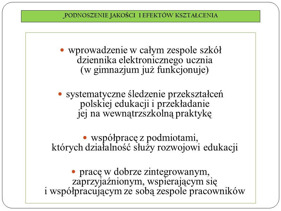 PODNOSZENIE JAKO Ś CI I EFEKTÓW KSZTAŁCENIA wprowadzenie w całym zespole szkół dziennika elektronicznego ucznia (w gimnazjum już funkcjonuje) systematyczne śledzenie przekształceń polskiej edukacji i przekładanie jej na wewnątrzszkolną praktykę współpracę z podmiotami, których działalność służy rozwojowi edukacji pracę w dobrze zintegrowanym, zaprzyjaźnionym, wspierającym się i współpracującym ze sobą zespole pracowników