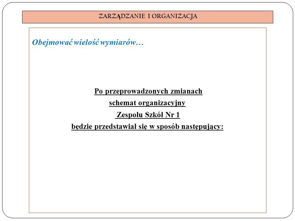 ZARZ Ą DZANIE I ORGANIZACJA Obejmować wielość wymiarów… Po przeprowadzonych zmianach schemat organizacyjny Zespołu Szkół Nr 1 będzie przedstawiał się w sposób następujący: