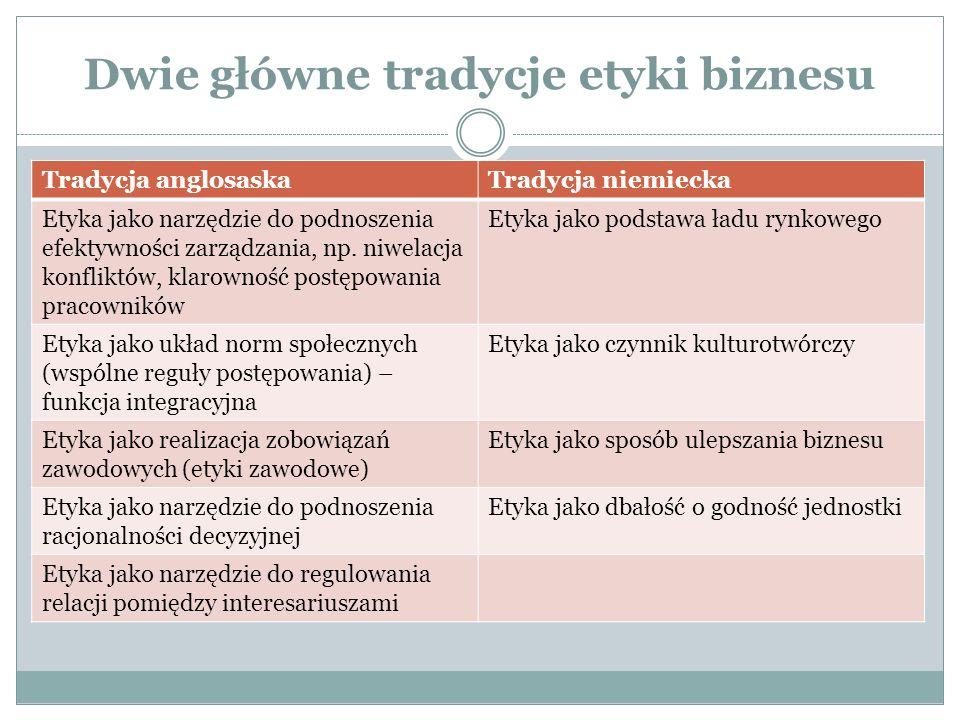 Dwie główne tradycje etyki biznesu Tradycja anglosaskaTradycja niemiecka Etyka jako narzędzie do podnoszenia efektywności zarządzania, np.