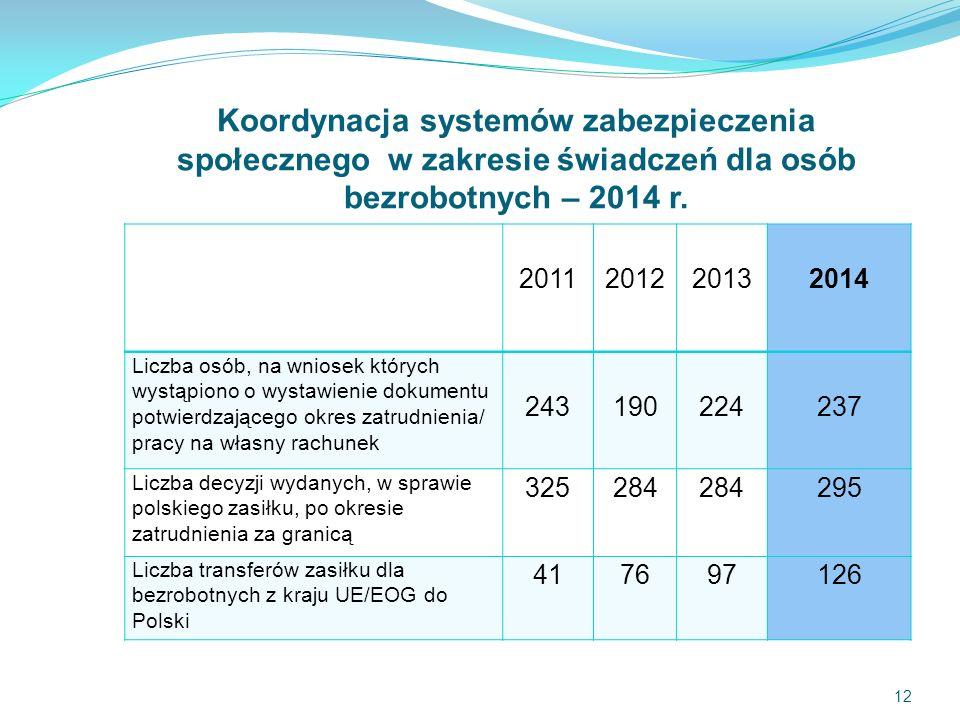 Koordynacja systemów zabezpieczenia społecznego w zakresie świadczeń dla osób bezrobotnych – 2014 r.