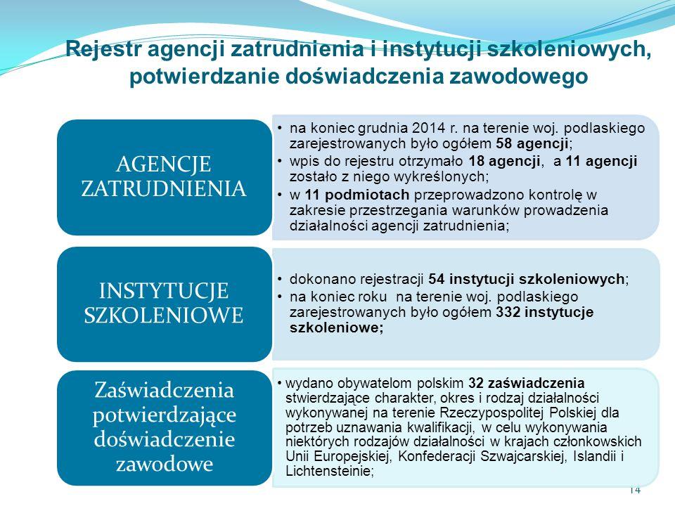 Rejestr agencji zatrudnienia i instytucji szkoleniowych, potwierdzanie doświadczenia zawodowego 14 na koniec grudnia 2014 r.