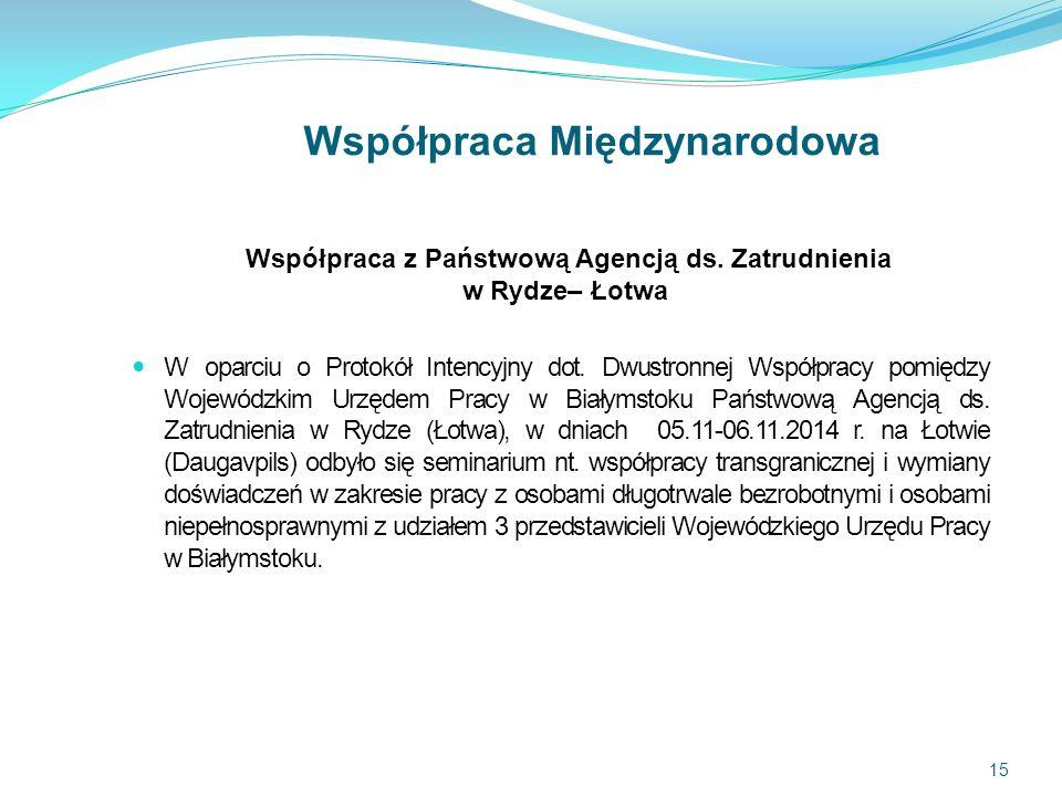 Współpraca Międzynarodowa Współpraca z Państwową Agencją ds.