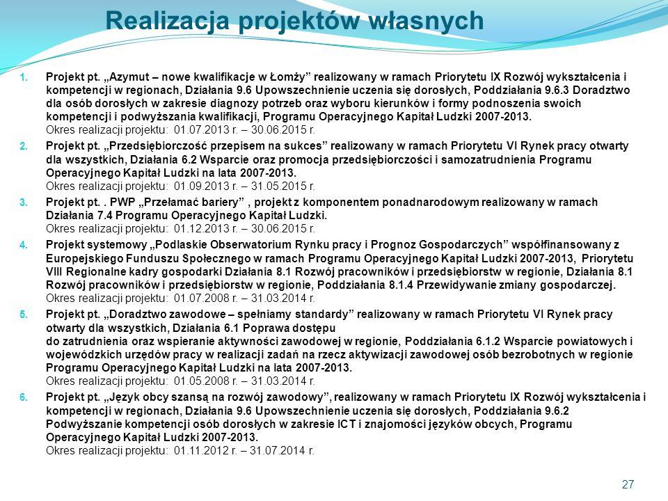Realizacja projektów własnych 1. Projekt pt.