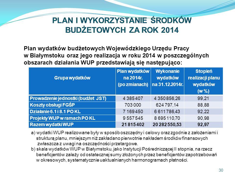 30 Grupa wydatków Plan wydatków na 2014r. (po zmianach) Wykonanie wydatków na 31.12.2014r.