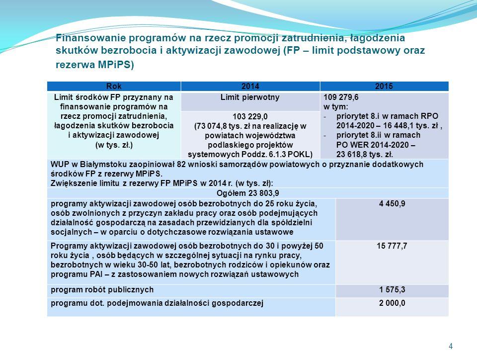 4 Rok20142015 Limit środków FP przyznany na finansowanie programów na rzecz promocji zatrudnienia, łagodzenia skutków bezrobocia i aktywizacji zawodowej (w tys.