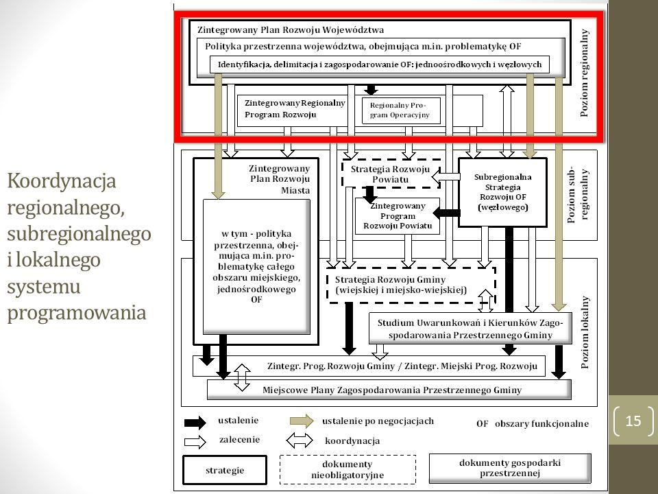 Koordynacja regionalnego, subregionalnego i lokalnego systemu programowania 15
