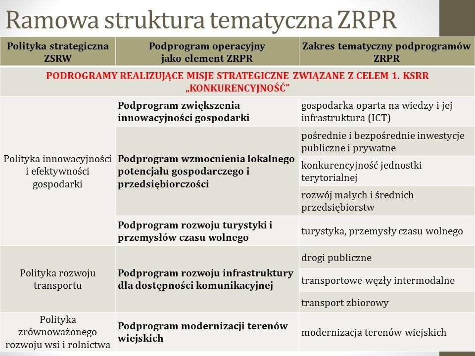 Ramowa struktura tematyczna ZRPR 19 Polityka strategiczna ZSRW Podprogram operacyjny jako element ZRPR Zakres tematyczny podprogramów ZRPR PODROGRAMY REALIZUJĄCE MISJE STRATEGICZNE ZWIĄZANE Z CELEM 1.