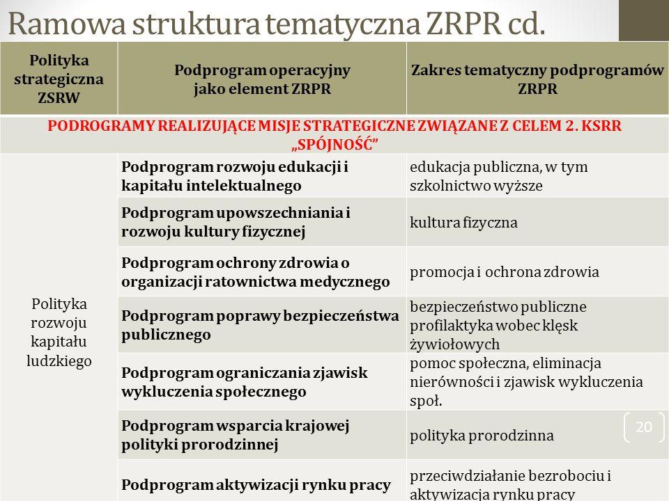 Ramowa struktura tematyczna ZRPR cd.