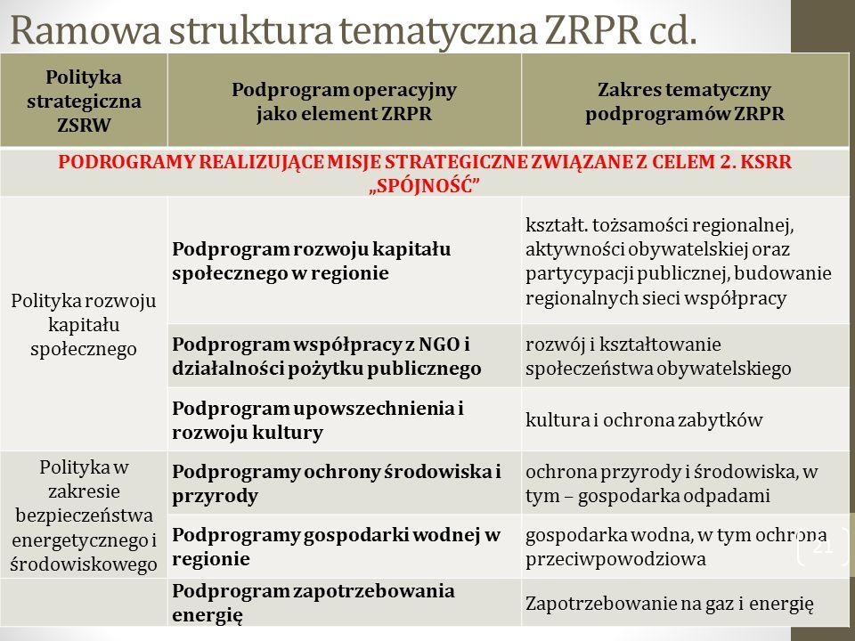 Ramowa struktura tematyczna ZRPR cd. Polityka strategiczna ZSRW Podprogram operacyjny jako element ZRPR Zakres tematyczny podprogramów ZRPR PODROGRAMY
