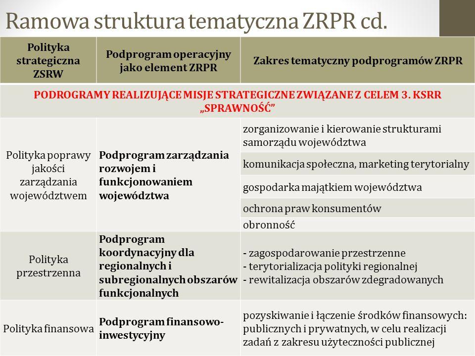 Ramowa struktura tematyczna ZRPR cd. 22 Polityka strategiczna ZSRW Podprogram operacyjny jako element ZRPR Zakres tematyczny podprogramów ZRPR PODROGR