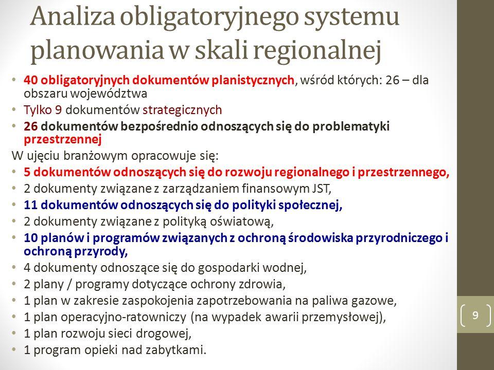 Analiza obligatoryjnego systemu planowania w skali regionalnej 40 obligatoryjnych dokumentów planistycznych, wśród których: 26 – dla obszaru województwa Tylko 9 dokumentów strategicznych 26 dokumentów bezpośrednio odnoszących się do problematyki przestrzennej W ujęciu branżowym opracowuje się: 5 dokumentów odnoszących się do rozwoju regionalnego i przestrzennego, 2 dokumenty związane z zarządzaniem finansowym JST, 11 dokumentów odnoszących się do polityki społecznej, 2 dokumenty związane z polityką oświatową, 10 planów i programów związanych z ochroną środowiska przyrodniczego i ochroną przyrody, 4 dokumenty odnoszące się do gospodarki wodnej, 2 plany / programy dotyczące ochrony zdrowia, 1 plan w zakresie zaspokojenia zapotrzebowania na paliwa gazowe, 1 plan operacyjno-ratowniczy (na wypadek awarii przemysłowej), 1 plan rozwoju sieci drogowej, 1 program opieki nad zabytkami.