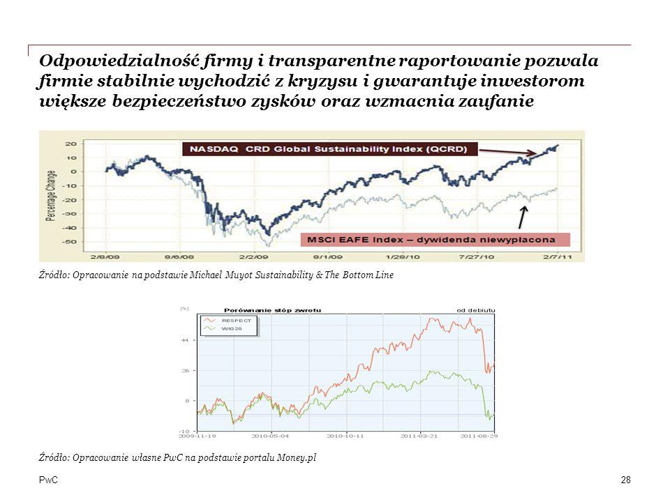 PwC Źródło: Opracowanie własne PwC na podstawie portalu Money.pl Odpowiedzialność firmy i transparentne raportowanie pozwala firmie stabilnie wychodzić z kryzysu i gwarantuje inwestorom większe bezpieczeństwo zysków oraz wzmacnia zaufanie 28 Źródło: Opracowanie na podstawie Michael Muyot Sustainability & The Bottom Line