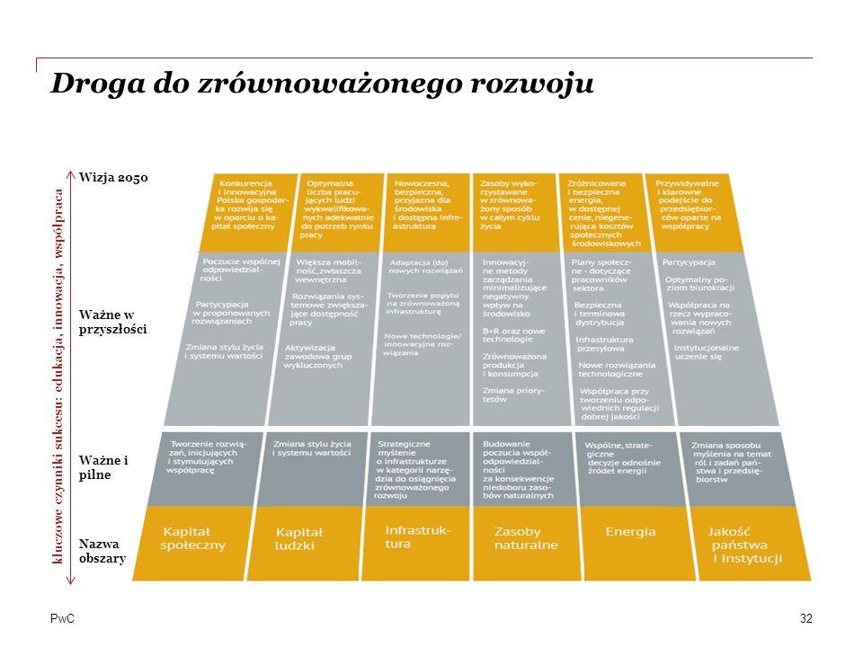 PwC Droga do zrównoważonego rozwoju 32 kluczowe czynniki sukcesu: edukacja, innowacja, współpraca Wizja 2050 Ważne w przyszłości Ważne i pilne Nazwa obszary