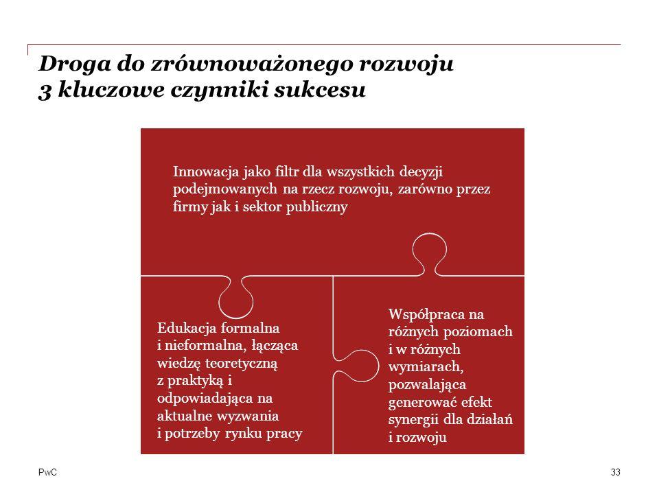 PwC Droga do zrównoważonego rozwoju 3 kluczowe czynniki sukcesu Edukacja formalna i nieformalna, łącząca wiedzę teoretyczną z praktyką i odpowiadająca na aktualne wyzwania i potrzeby rynku pracy Współpraca na różnych poziomach i w różnych wymiarach, pozwalająca generować efekt synergii dla działań i rozwoju Innowacja jako filtr dla wszystkich decyzji podejmowanych na rzecz rozwoju, zarówno przez firmy jak i sektor publiczny 33
