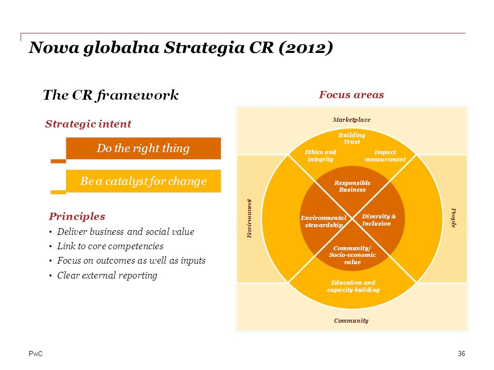 PwC Nowa globalna Strategia CR (2012) 36