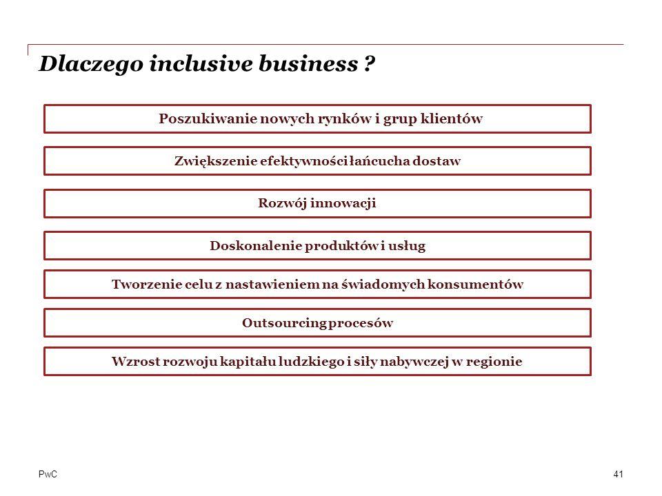 PwC Dlaczego inclusive business ? Poszukiwanie nowych rynków i grup klientów Zwiększenie efektywności łańcucha dostaw Rozwój innowacji Doskonalenie pr