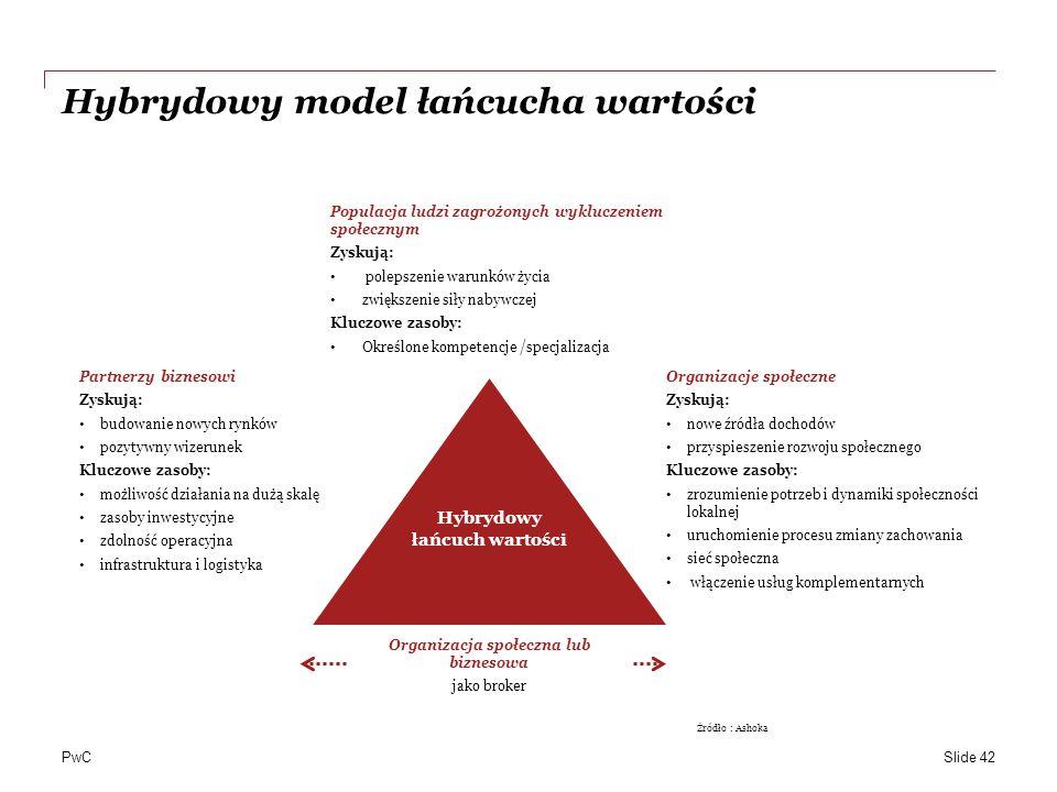 PwC Hybrydowy model łańcucha wartości Slide 42 Hybrydowy łańcuch wartości Populacja ludzi zagrożonych wykluczeniem społecznym Zyskują: polepszenie warunków życia zwiększenie siły nabywczej Kluczowe zasoby: Określone kompetencje /specjalizacja Partnerzy biznesowi Zyskują: budowanie nowych rynków pozytywny wizerunek Kluczowe zasoby: możliwość działania na dużą skalę zasoby inwestycyjne zdolność operacyjna infrastruktura i logistyka Organizacje społeczne Zyskują: nowe źródła dochodów przyspieszenie rozwoju społecznego Kluczowe zasoby: zrozumienie potrzeb i dynamiki społeczności lokalnej uruchomienie procesu zmiany zachowania sieć społeczna włączenie usług komplementarnych Organizacja społeczna lub biznesowa jako broker Żródło : Ashoka