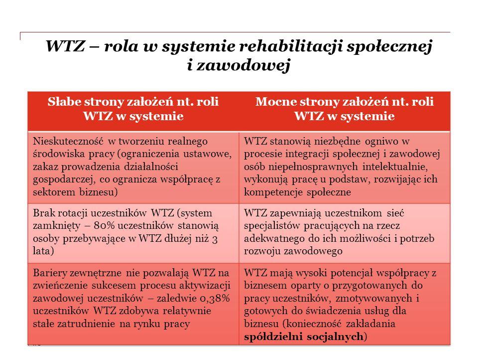 PwC WTZ – rola w systemie rehabilitacji społecznej i zawodowej