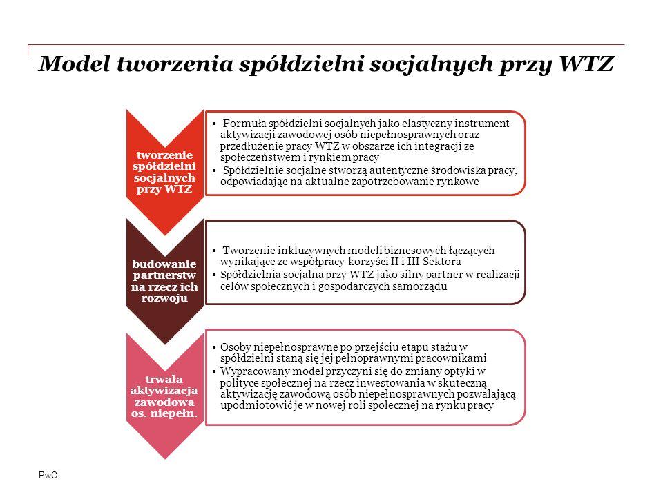 PwC Model tworzenia spółdzielni socjalnych przy WTZ tworzenie spółdzielni socjalnych przy WTZ Formuła spółdzielni socjalnych jako elastyczny instrument aktywizacji zawodowej osób niepełnosprawnych oraz przedłużenie pracy WTZ w obszarze ich integracji ze społeczeństwem i rynkiem pracy Spółdzielnie socjalne stworzą autentyczne środowiska pracy, odpowiadając na aktualne zapotrzebowanie rynkowe budowanie partnerstw na rzecz ich rozwoju Tworzenie inkluzywnych modeli biznesowych łączących wynikające ze współpracy korzyści II i III Sektora Spółdzielnia socjalna przy WTZ jako silny partner w realizacji celów społecznych i gospodarczych samorządu trwała aktywizacja zawodowa os.