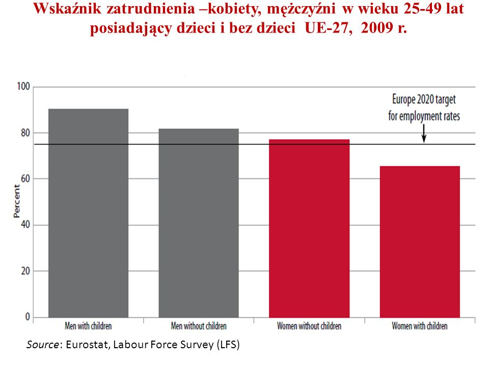 Wskaźnik zatrudnienia –kobiety, mężczyźni w wieku 25-49 lat posiadający dzieci i bez dzieci UE-27, 2009 r.