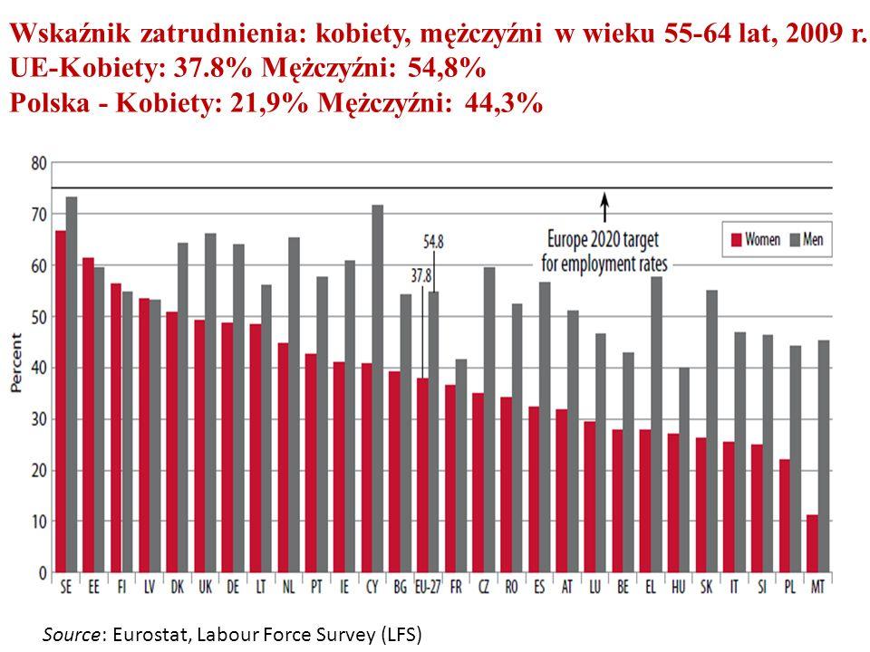 Wskaźnik zatrudnienia: kobiety, mężczyźni w wieku 55-64 lat, 2009 r.