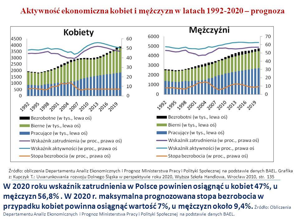 Źródło: obliczenia Departamentu Analiz Ekonomicznych i Prognoz Ministerstwa Pracy i Polityki Społecznej na podstawie danych BAEL.