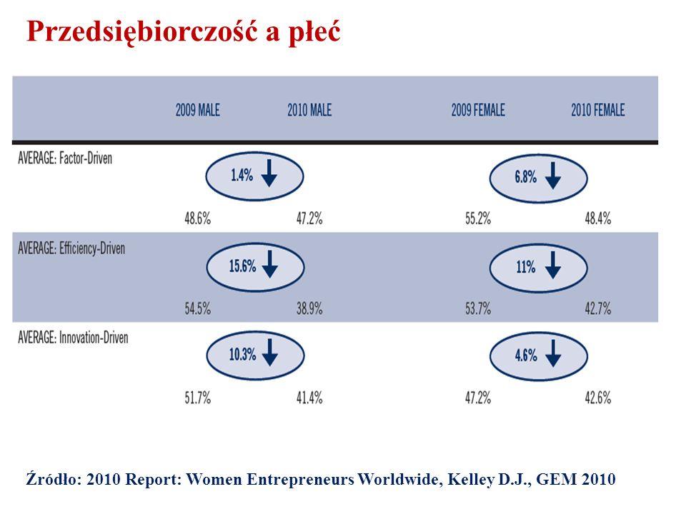 Przedsiębiorczość a płeć Źródło: 2010 Report: Women Entrepreneurs Worldwide, Kelley D.J., GEM 2010