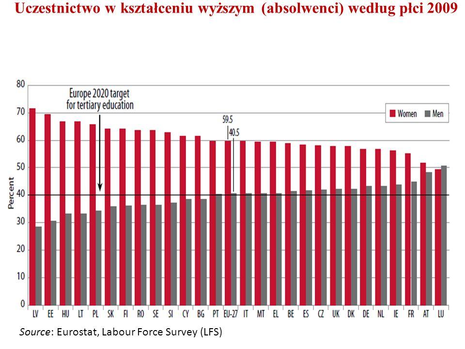 Uczestnictwo w kształceniu wyższym (absolwenci) według płci 2009 Source: Eurostat, Labour Force Survey (LFS)