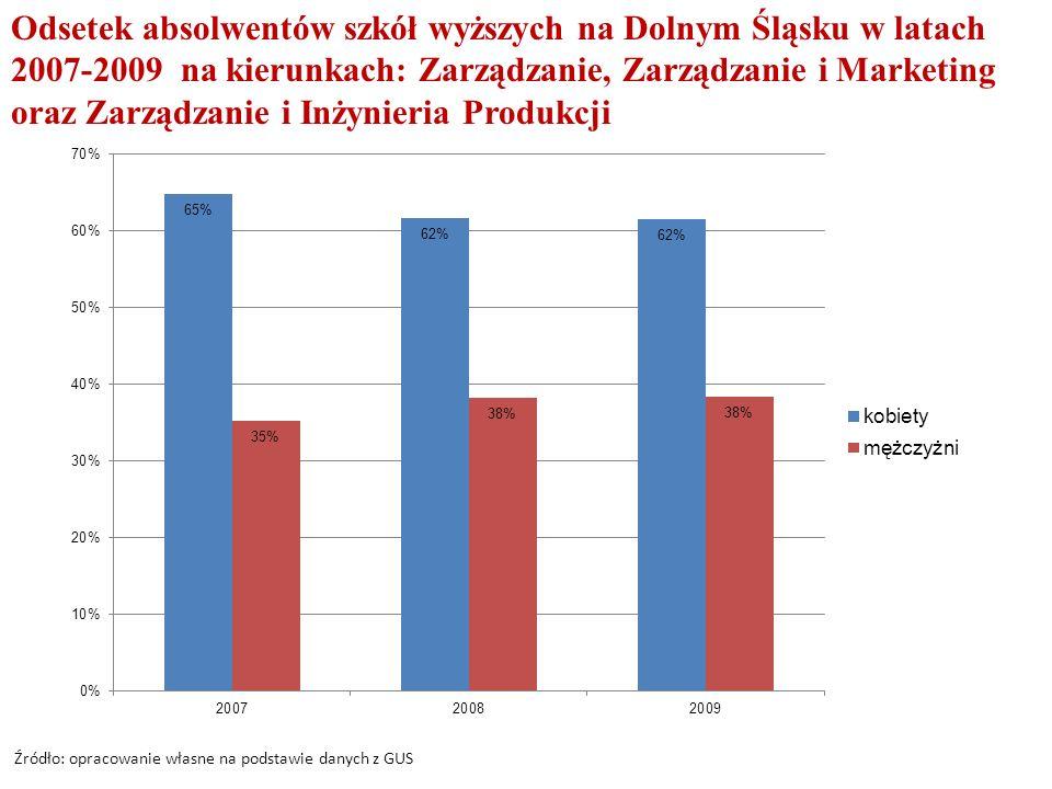 Odsetek absolwentów szkół wyższych na Dolnym Śląsku w latach 2007-2009 na kierunkach: Zarządzanie, Zarządzanie i Marketing oraz Zarządzanie i Inżynieria Produkcji Źródło: opracowanie własne na podstawie danych z GUS