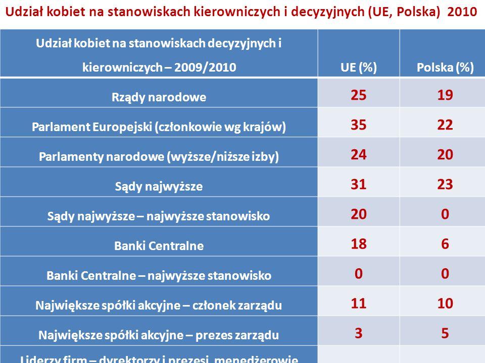 Udział kobiet na stanowiskach kierowniczych i decyzyjnych (UE, Polska) 2010 Udział kobiet na stanowiskach decyzyjnych i kierowniczych – 2009/2010UE (%)Polska (%) Rządy narodowe 2519 Parlament Europejski (członkowie wg krajów) 3522 Parlamenty narodowe (wyższe/niższe izby) 2420 Sądy najwyższe 3123 Sądy najwyższe – najwyższe stanowisko 200 Banki Centralne 186 Banki Centralne – najwyższe stanowisko 00 Największe spółki akcyjne – członek zarządu 1110 Największe spółki akcyjne – prezes zarządu 35 Liderzy firm – dyrektorzy i prezesi, menedżerowie małych przedsiębiorstw 3335