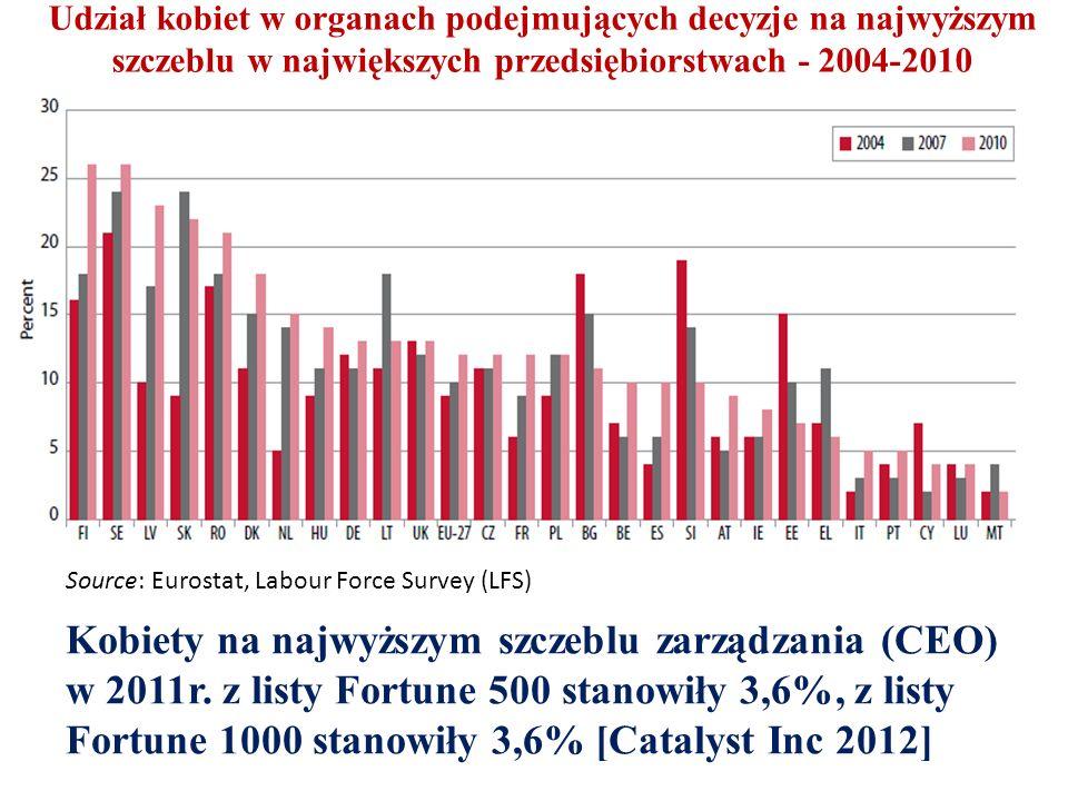 Udział kobiet w organach podejmujących decyzje na najwyższym szczeblu w największych przedsiębiorstwach - 2004-2010 Source: Eurostat, Labour Force Survey (LFS) Kobiety na najwyższym szczeblu zarządzania (CEO) w 2011r.