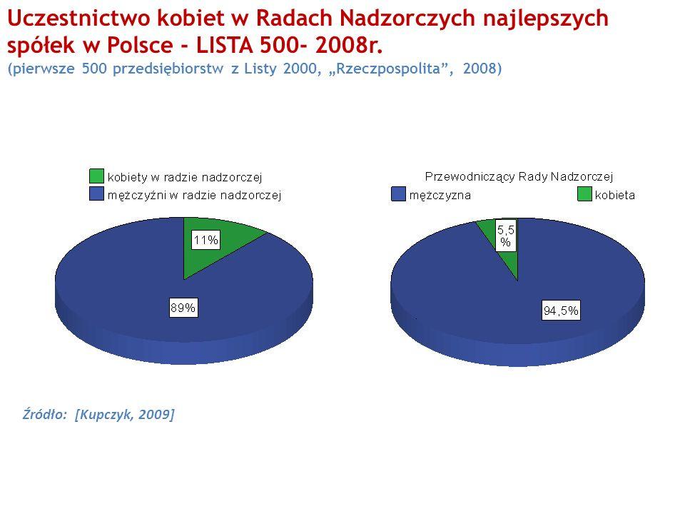 Uczestnictwo kobiet w Radach Nadzorczych najlepszych spółek w Polsce - LISTA 500- 2008r.