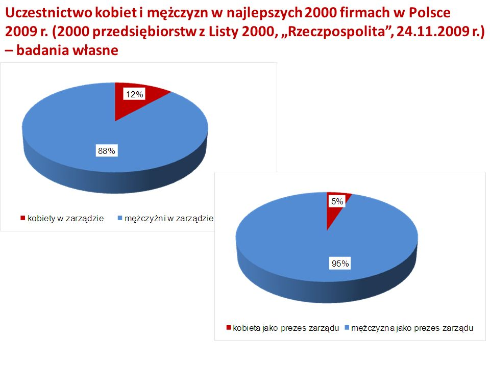 Uczestnictwo kobiet i mężczyzn w najlepszych 2000 firmach w Polsce 2009 r.