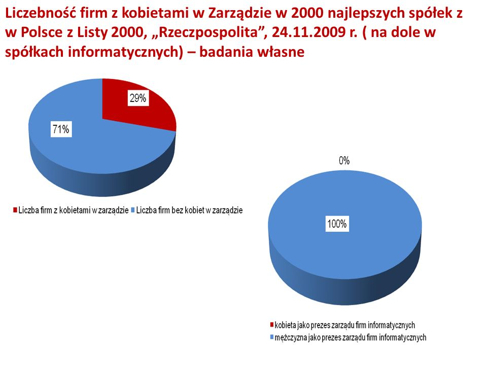 """Liczebność firm z kobietami w Zarządzie w 2000 najlepszych spółek z w Polsce z Listy 2000, """"Rzeczpospolita , 24.11.2009 r."""