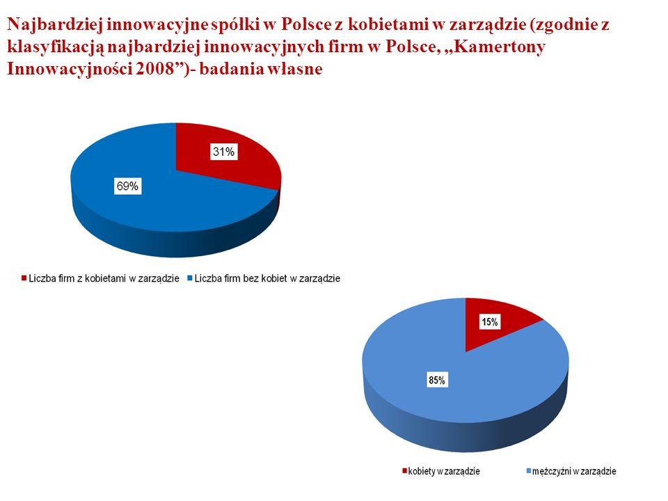 """Najbardziej innowacyjne spółki w Polsce z kobietami w zarządzie (zgodnie z klasyfikacją najbardziej innowacyjnych firm w Polsce, """"Kamertony Innowacyjności 2008 )- badania własne"""