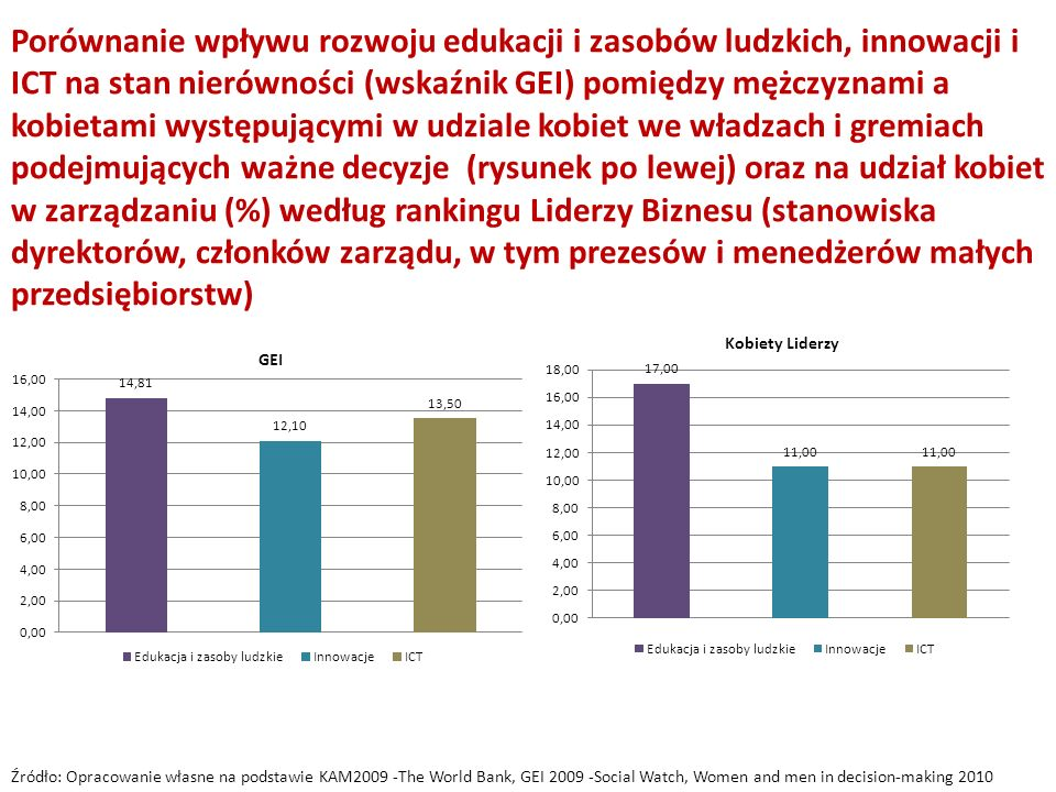 Porównanie wpływu rozwoju edukacji i zasobów ludzkich, innowacji i ICT na stan nierówności (wskaźnik GEI) pomiędzy mężczyznami a kobietami występującymi w udziale kobiet we władzach i gremiach podejmujących ważne decyzje (rysunek po lewej) oraz na udział kobiet w zarządzaniu (%) według rankingu Liderzy Biznesu (stanowiska dyrektorów, członków zarządu, w tym prezesów i menedżerów małych przedsiębiorstw) Źródło: Opracowanie własne na podstawie KAM2009 -The World Bank, GEI 2009 -Social Watch, Women and men in decision-making 2010