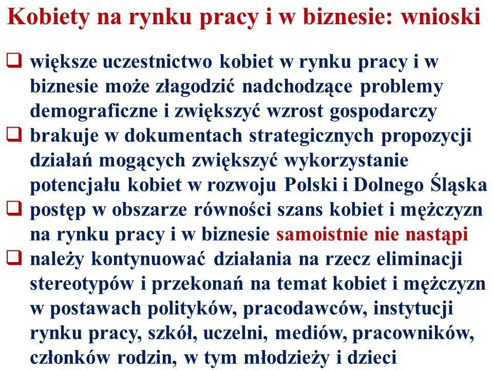 Kobiety na rynku pracy i w biznesie: wnioski  większe uczestnictwo kobiet w rynku pracy i w biznesie może złagodzić nadchodzące problemy demograficzne i zwiększyć wzrost gospodarczy  brakuje w dokumentach strategicznych propozycji działań mogących zwiększyć wykorzystanie potencjału kobiet w rozwoju Polski i Dolnego Śląska  postęp w obszarze równości szans kobiet i mężczyzn na rynku pracy i w biznesie samoistnie nie nastąpi  należy kontynuować działania na rzecz eliminacji stereotypów i przekonań na temat kobiet i mężczyzn w postawach polityków, pracodawców, instytucji rynku pracy, szkół, uczelni, mediów, pracowników, członków rodzin, w tym młodzieży i dzieci