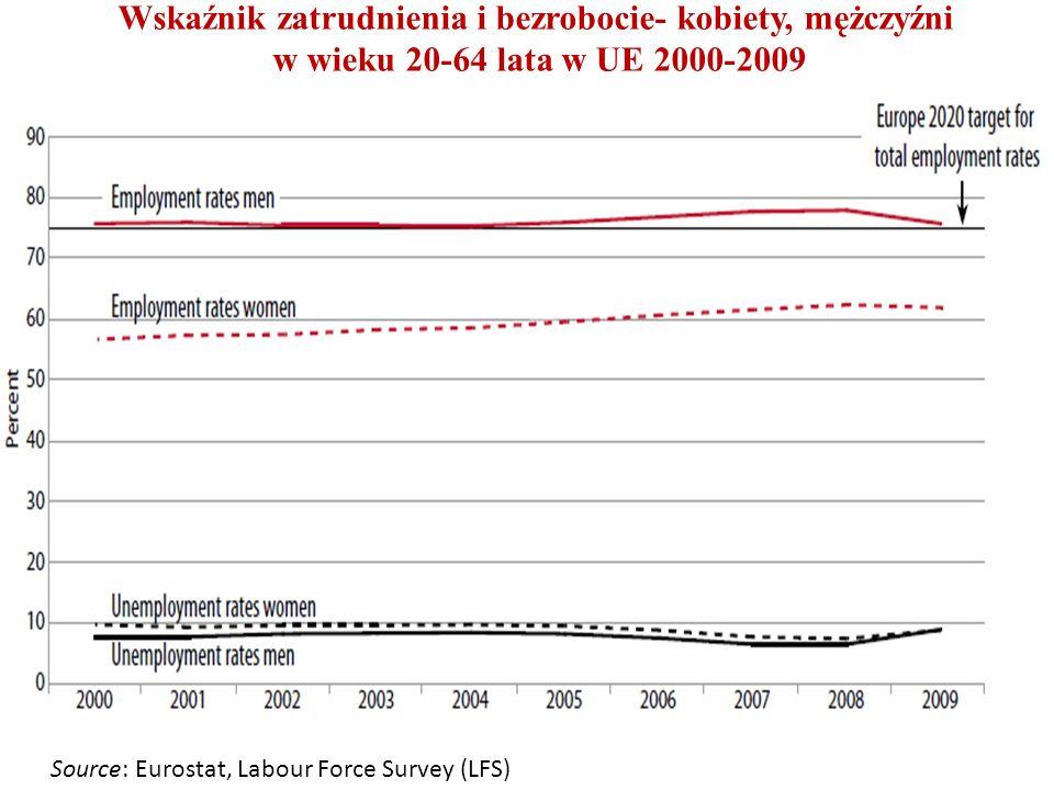 Wskaźnik zatrudnienia i bezrobocie- kobiety, mężczyźni w wieku 20-64 lata w UE 2000-2009 Source: Eurostat, Labour Force Survey (LFS)
