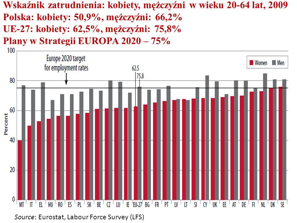 Wskaźnik zatrudnienia: kobiety, mężczyźni w wieku 20-64 lat, 2009 Polska: kobiety: 50,9%, mężczyźni: 66,2% UE-27: kobiety: 62,5%, mężczyźni: 75,8% Plany w Strategii EUROPA 2020 – 75% Source: Eurostat, Labour Force Survey (LFS)