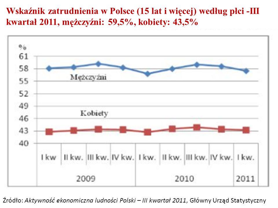 Wskaźnik zatrudnienia w Polsce (15 lat i więcej) według płci -III kwartał 2011, mężczyźni: 59,5%, kobiety: 43,5% Źródło: Aktywność ekonomiczna ludności Polski – III kwartał 2011, Główny Urząd Statystyczny