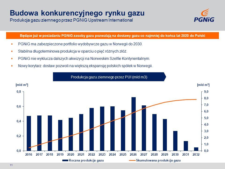 Będące już w posiadaniu PGNiG zasoby gazu pozwalają na dostawy gazu co najmniej do końca lat 2020 do Polski Produkcja gazu ziemnego przez PUI (mld m3)  PGNiG ma zabezpieczone portfolio wydobywcze gazu w Norwegii do 2030.