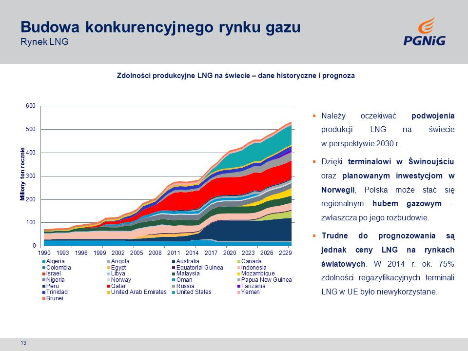 Budowa konkurencyjnego rynku gazu Rynek LNG  Należy oczekiwać podwojenia produkcji LNG na świecie w perspektywie 2030 r.