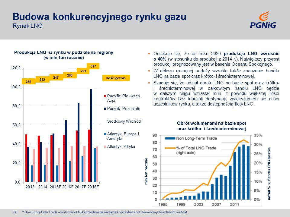Budowa konkurencyjnego rynku gazu Rynek LNG  Oczekuje się, że do roku 2020 produkcja LNG wzrośnie o 40% (w stosunku do produkcji z 2014 r.).